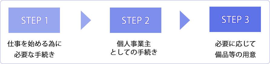 step_blue_flow