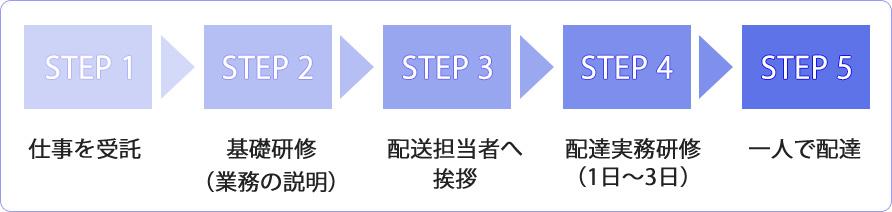 step_blue_job