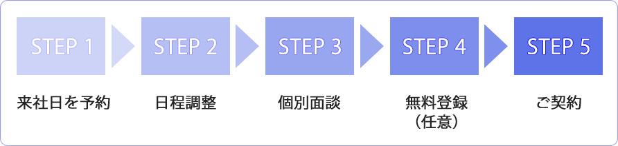 step_blue_yoko